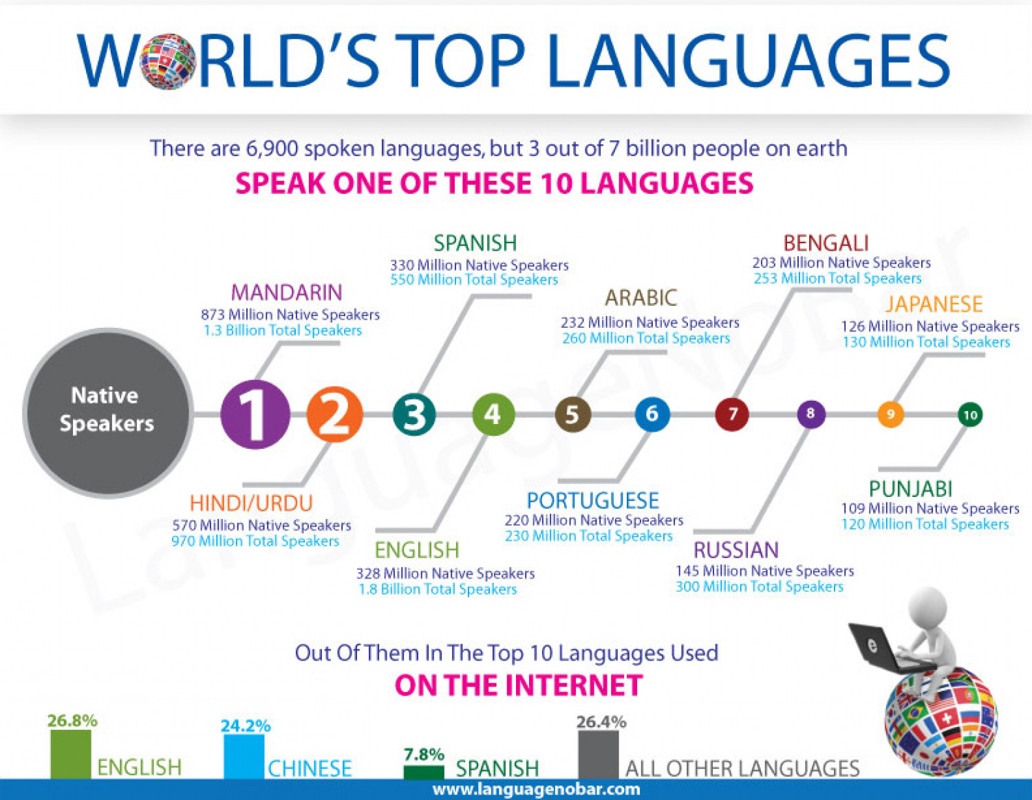 Worlds Top Languages  Visually Worlds Top Languages Infographic