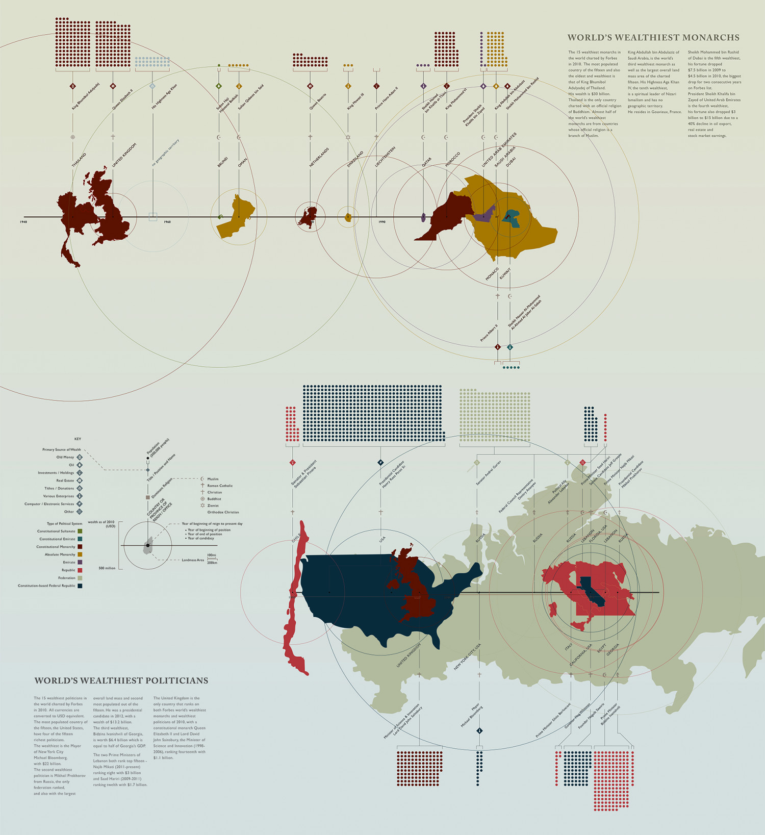 World's Wealthiest Monarchs & Politicians Infographic