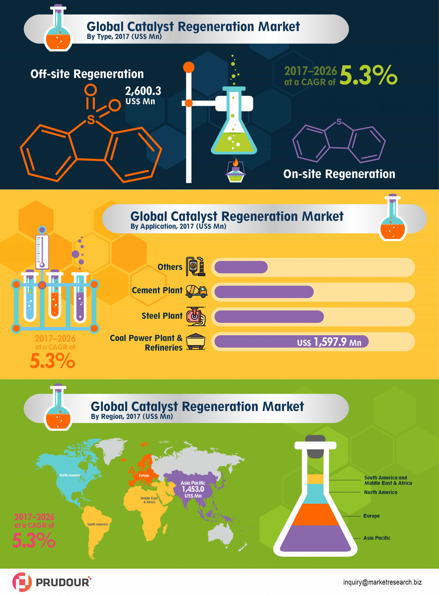Worldwide Catalyst Regeneration Market About To Hit CAGR of 5.3% From 2017 to 2026 Infographic
