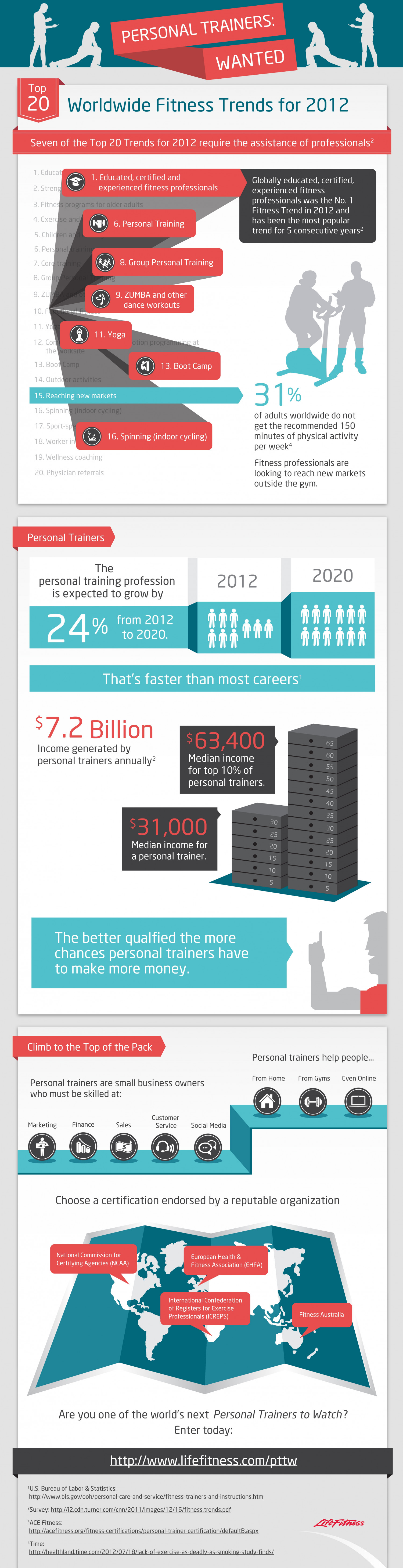 Worldwide Fitness Trends for 2012 Infographic