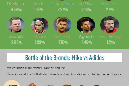 Worldwide Football Shirt Sales 2014/15 Infographic