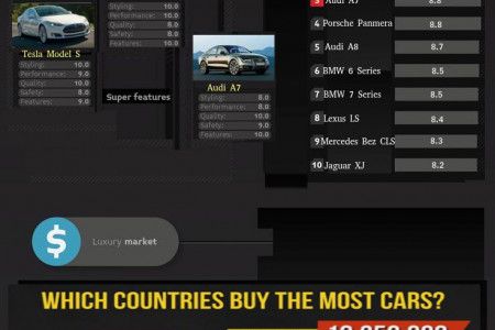 Worldwide Luxury Car Industry Infographic