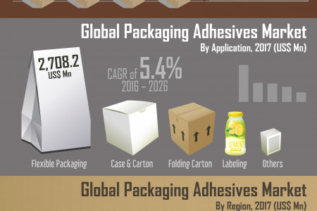Worldwide Packaging Adhesives Market 2017-2026: Market to Remain the Fastest Growing market Infographic