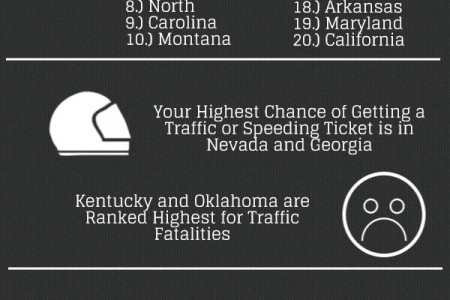 Worst Drivers in America Infographic