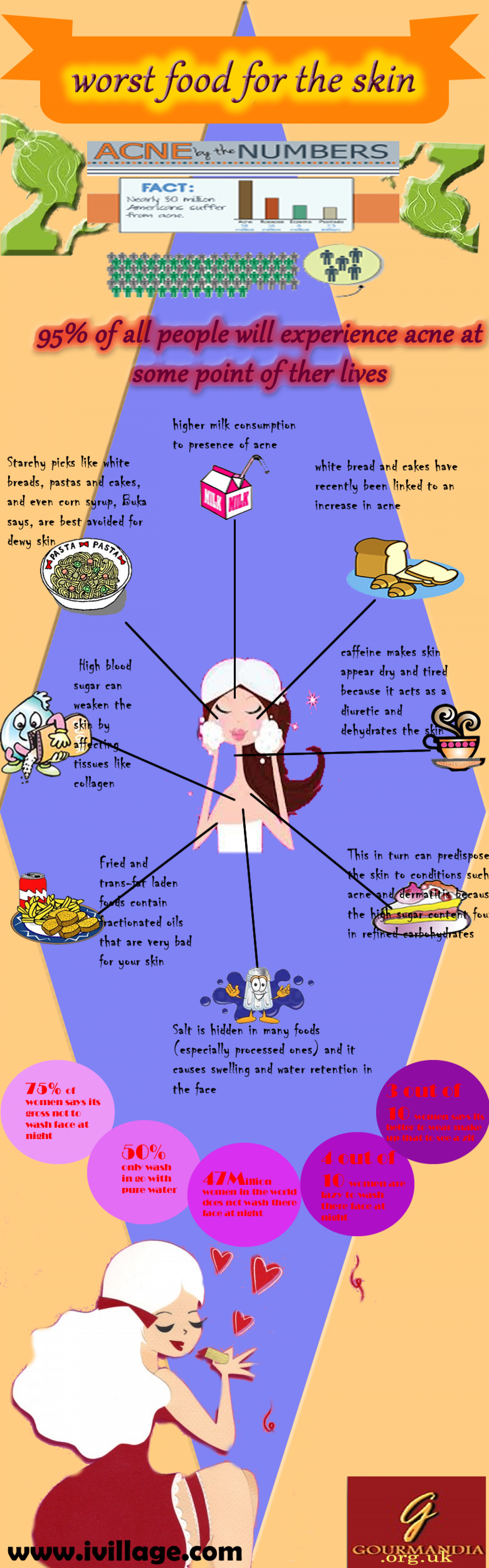 Worst Food For The Skin Infographic