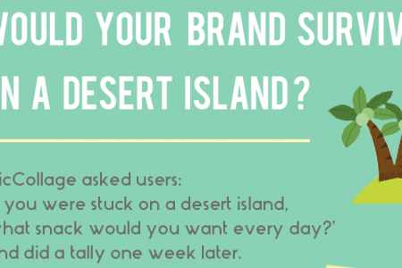 Would your brand survive on a desert island? Infographic