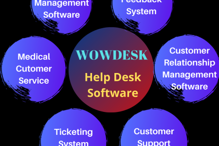 Wowdesk - Help Desk Software Infographic