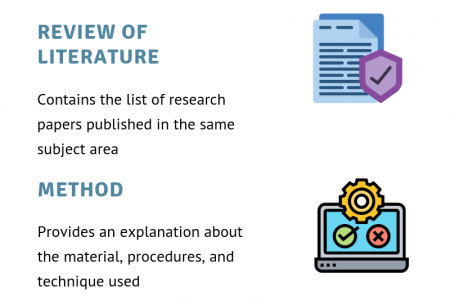 Writing a thesis  Infographic