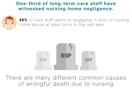 Wrongful Death in Nursing homes Infographic