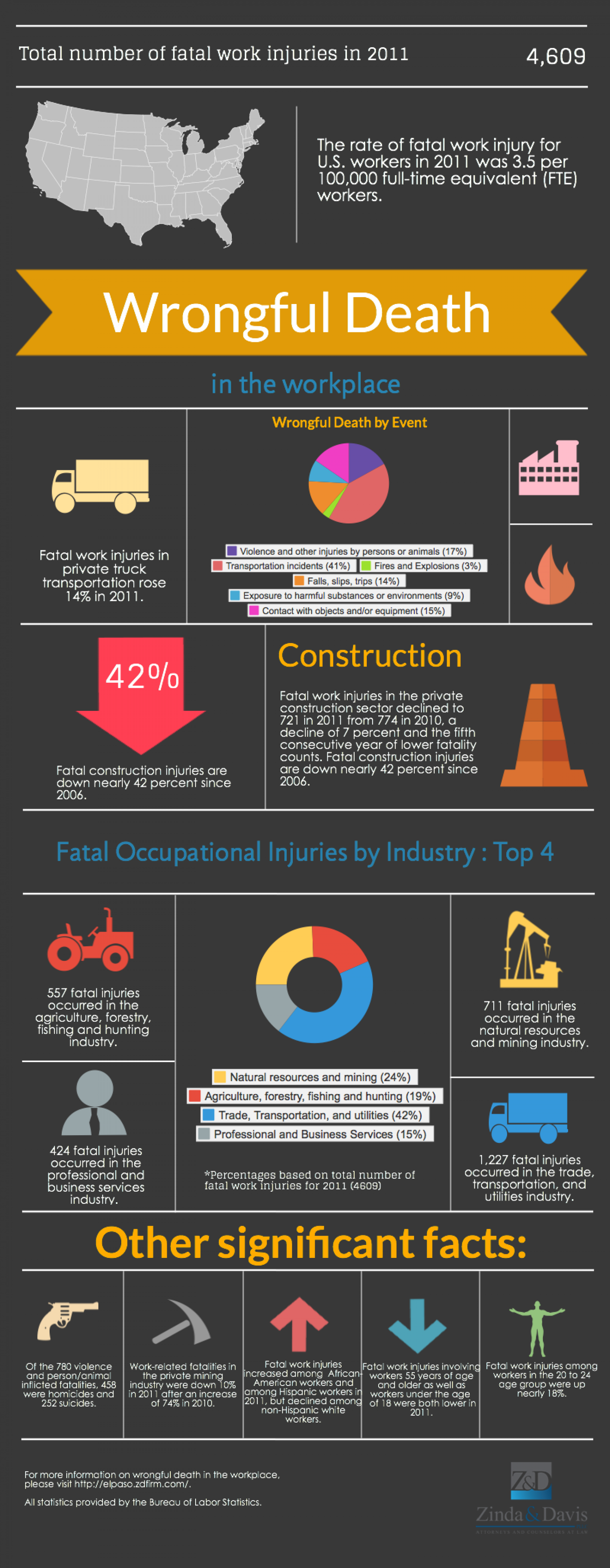 Wrongful Death in the Workplace Infographic