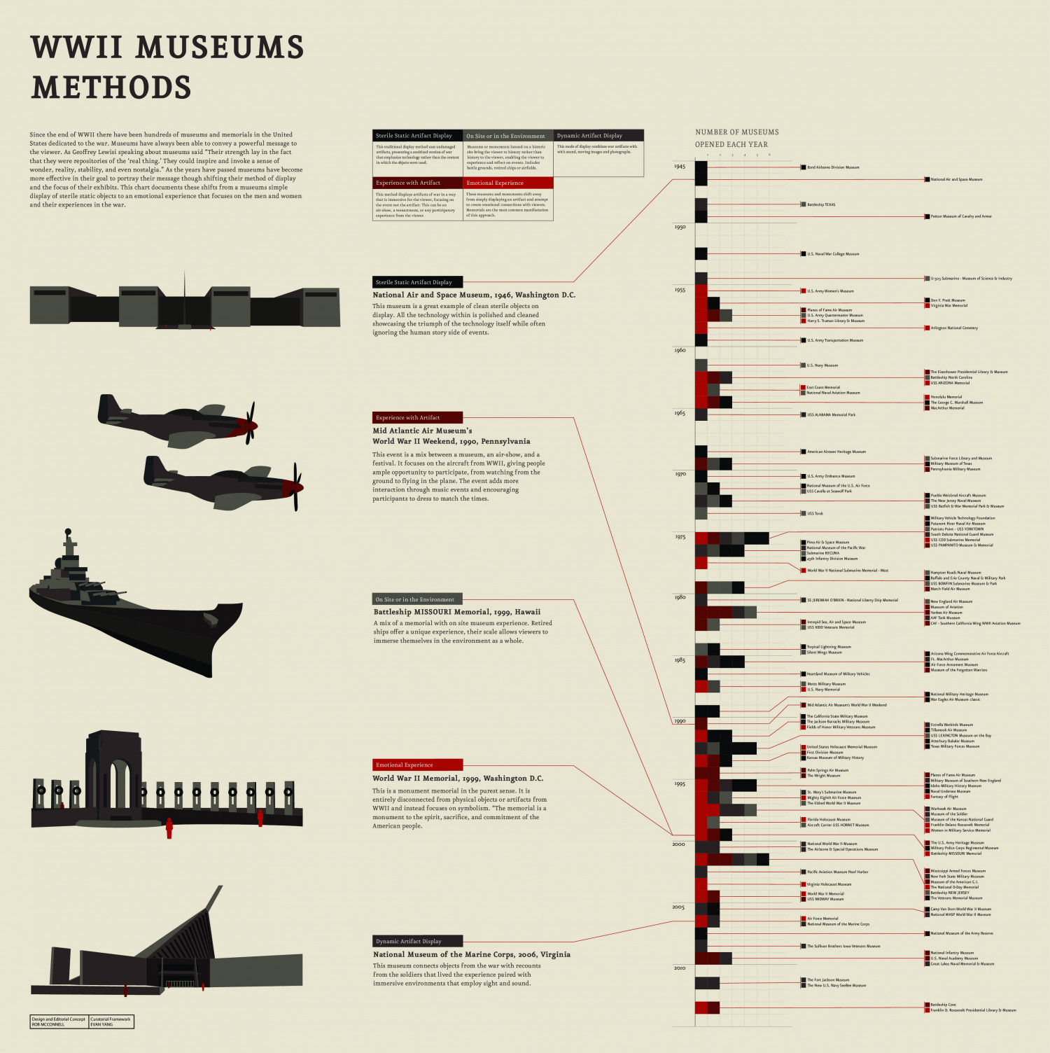 WWII Museums Methods Infographic