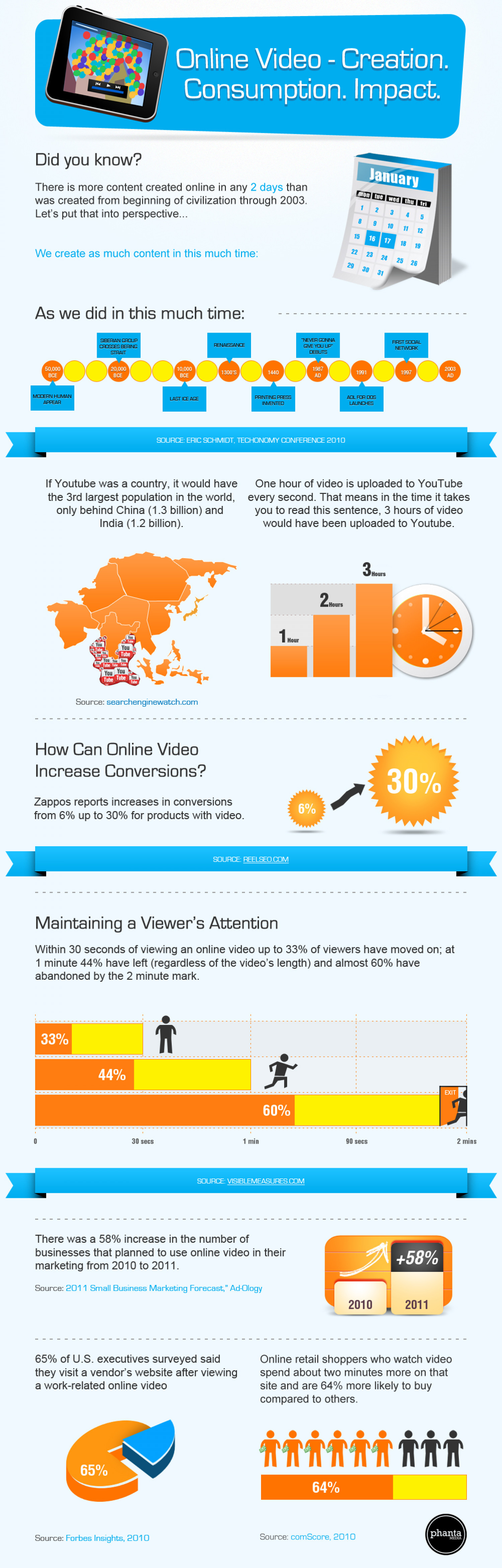 Online Video - Creation Consumption Impact Infographic