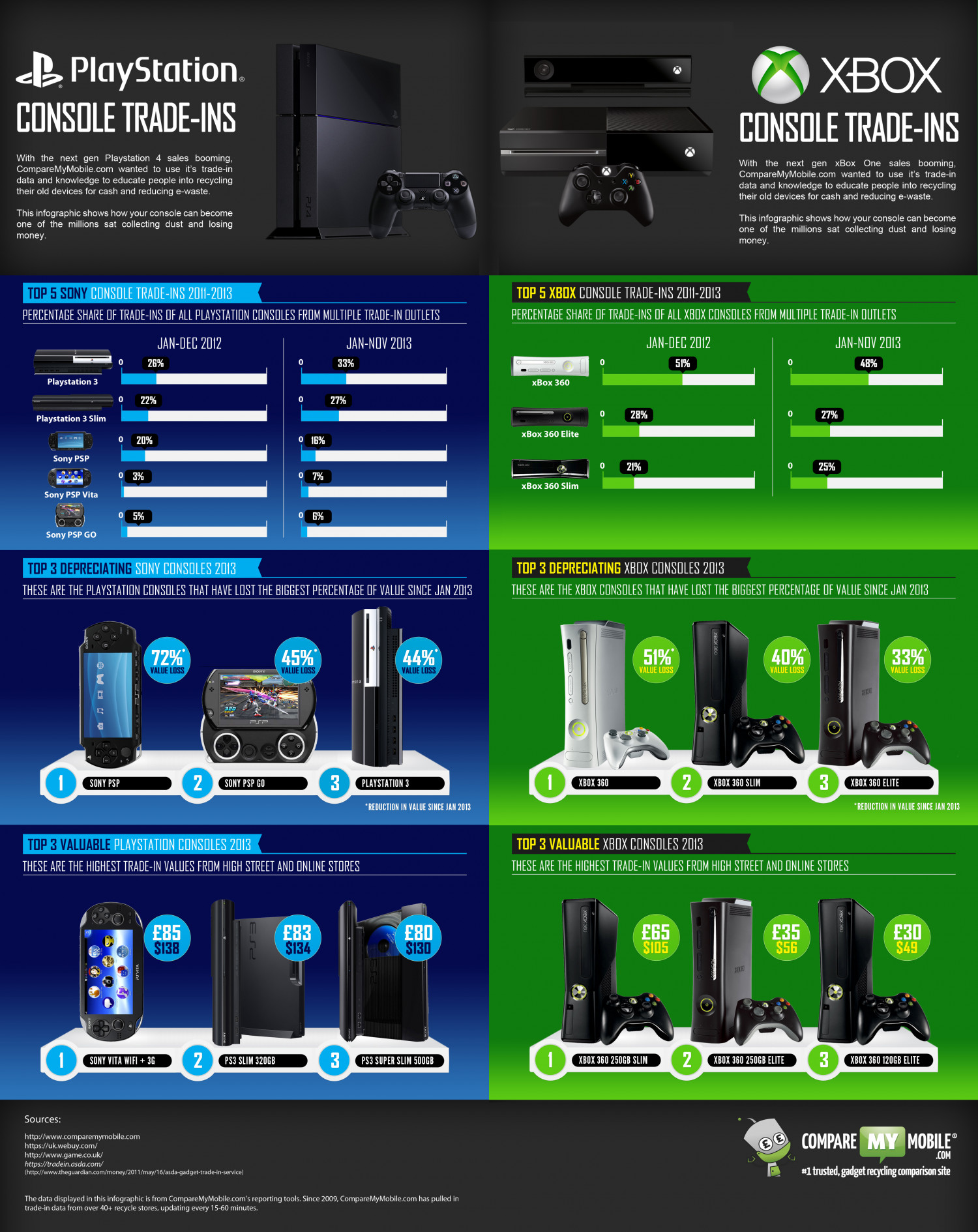 xBox VS Playstation Trade-in Value | Visual.ly