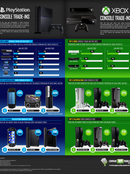 xBox VS Playstation Trade-in Value Infographic