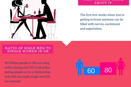 Xmeeting.com Dating Tips Infographic