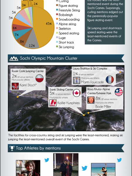 XXII Olympic Winter Games Infographic