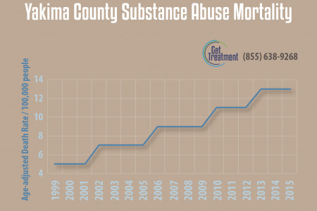 Yakima WA Substance Abuse Mortality Infographic