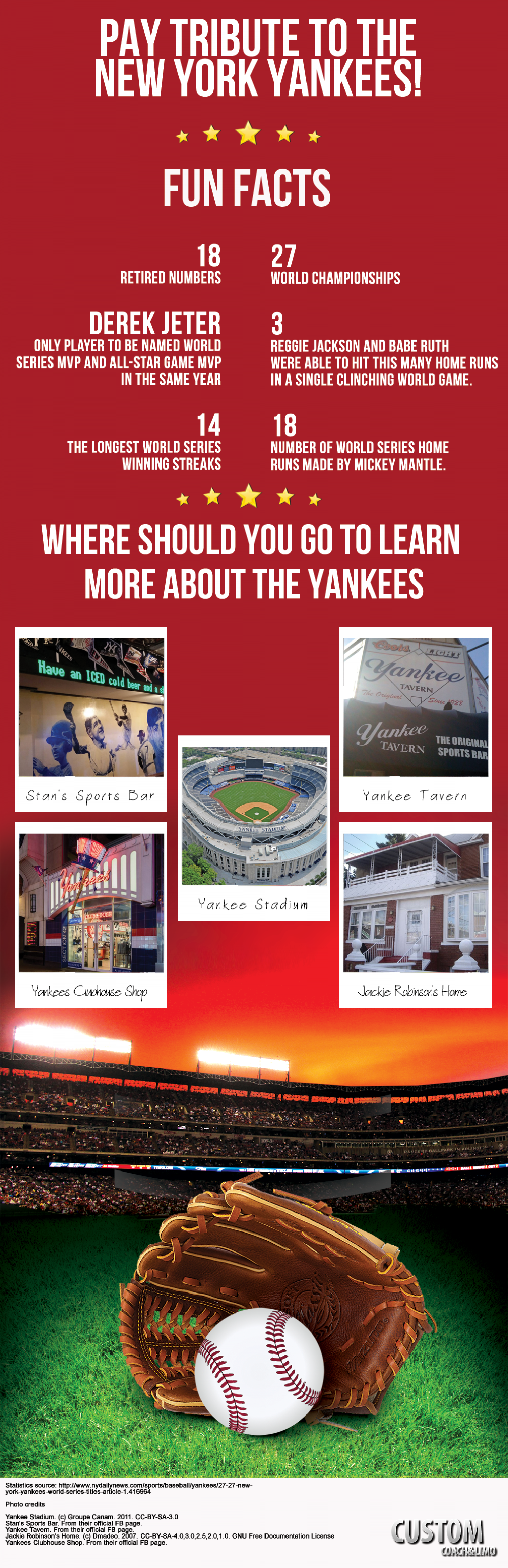 Yankee Fan?  Here is where you should go! Infographic