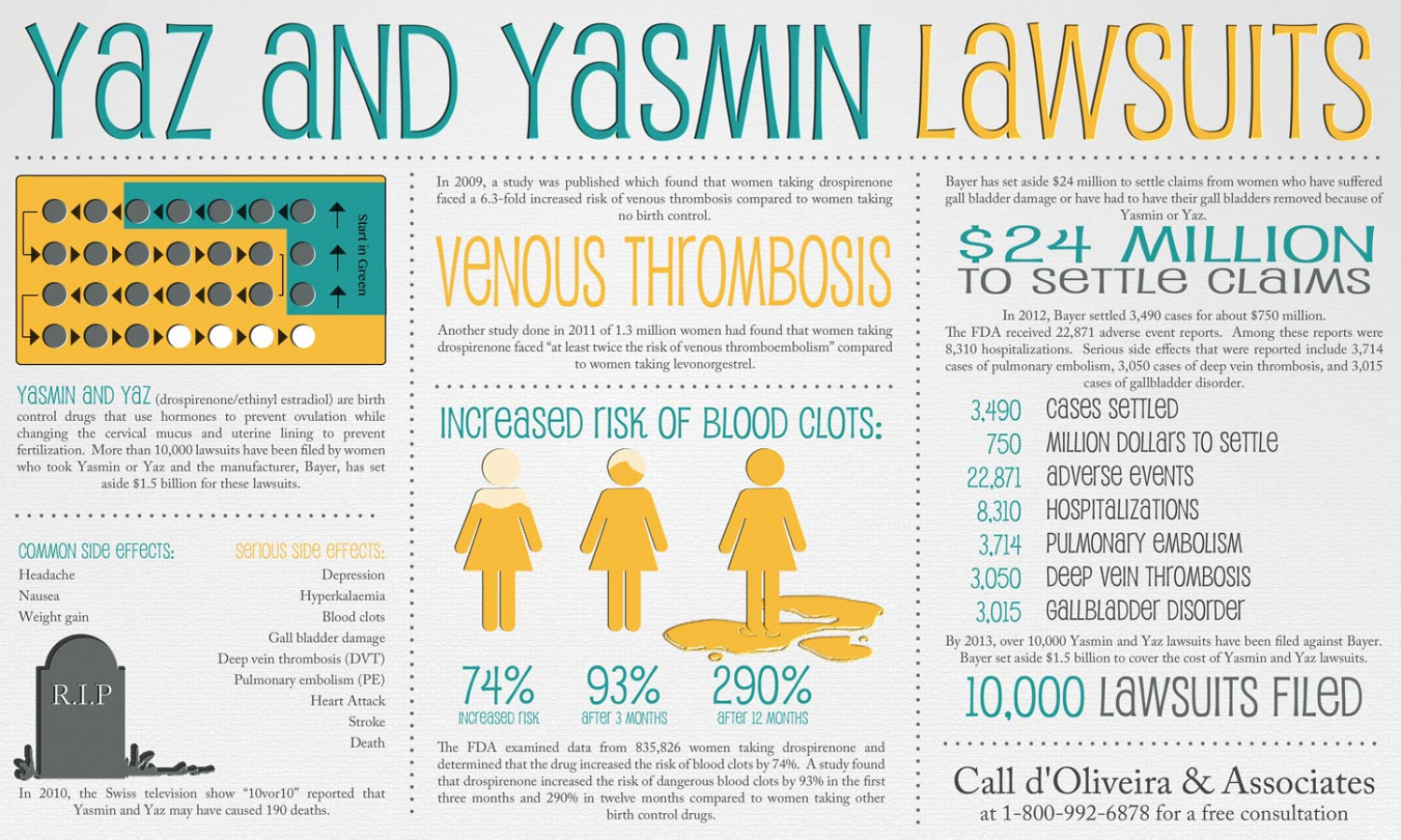 Yaz and Yasmin Lawsuits Infographic