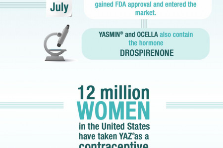 Yaz birth control pill side effects Infographic