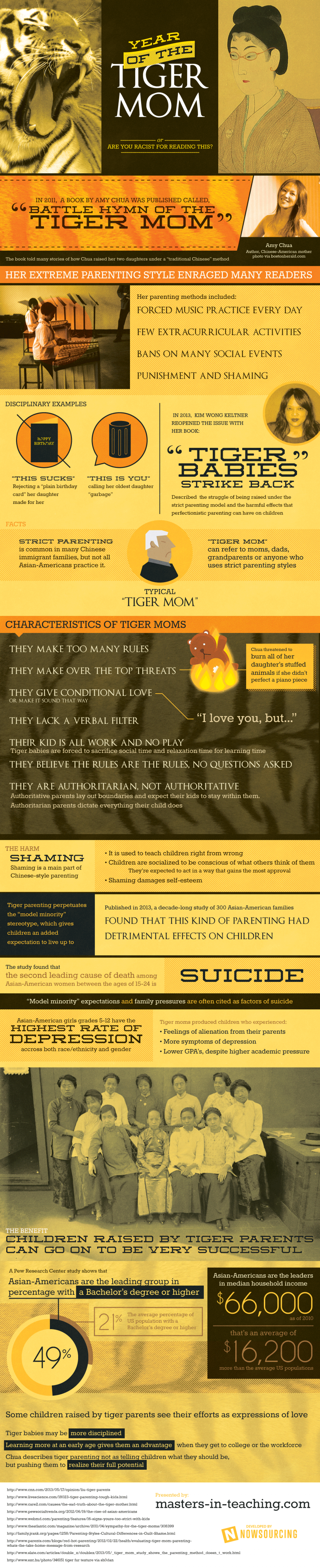 Year of the Tiger Mom Infographic