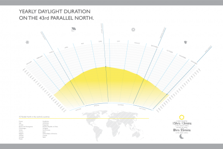 Yearly Daylight Duration on the 43rd Parallel North Infographic
