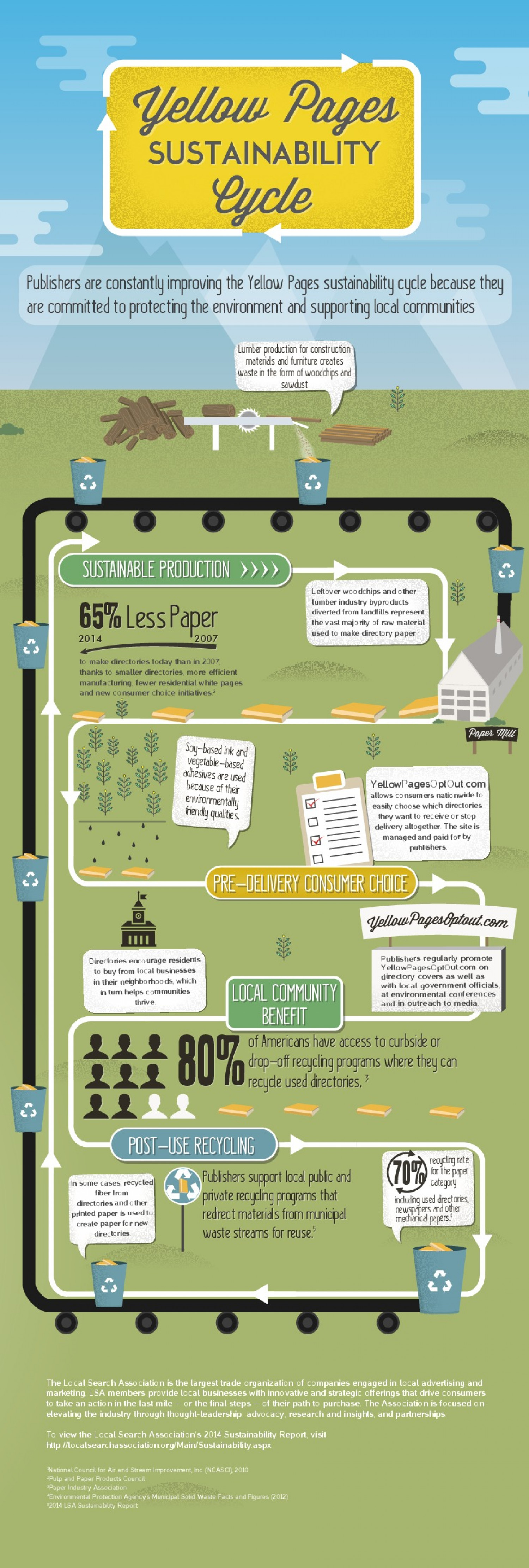 Yellow Pages Sustainability Cycle Infographic