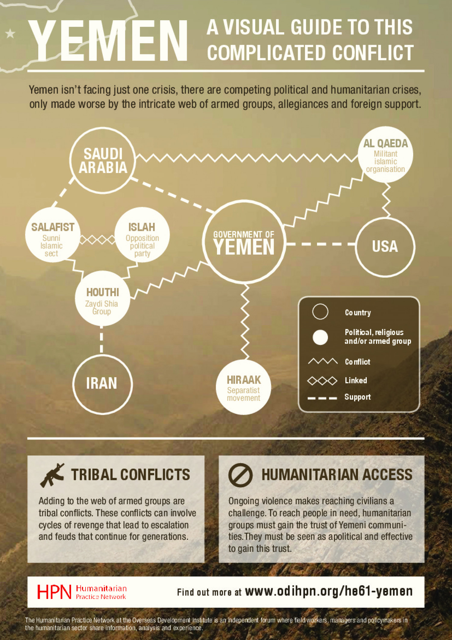 Yemen: A Visual Guide to This Complicated Conflict Infographic