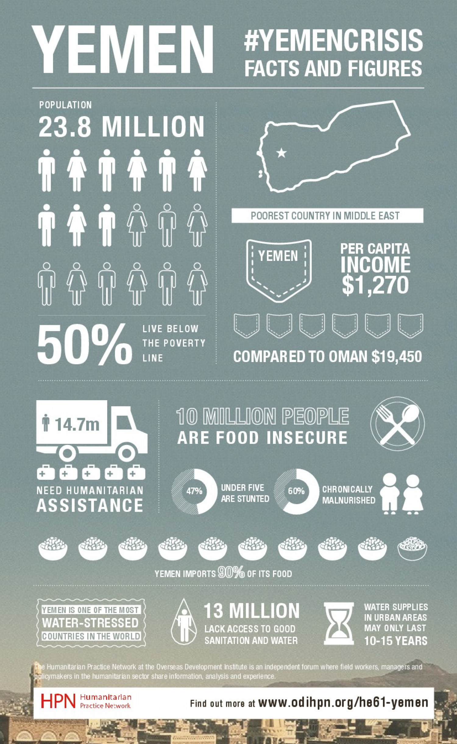 Yemen Crisis: Facts and Figures Infographic