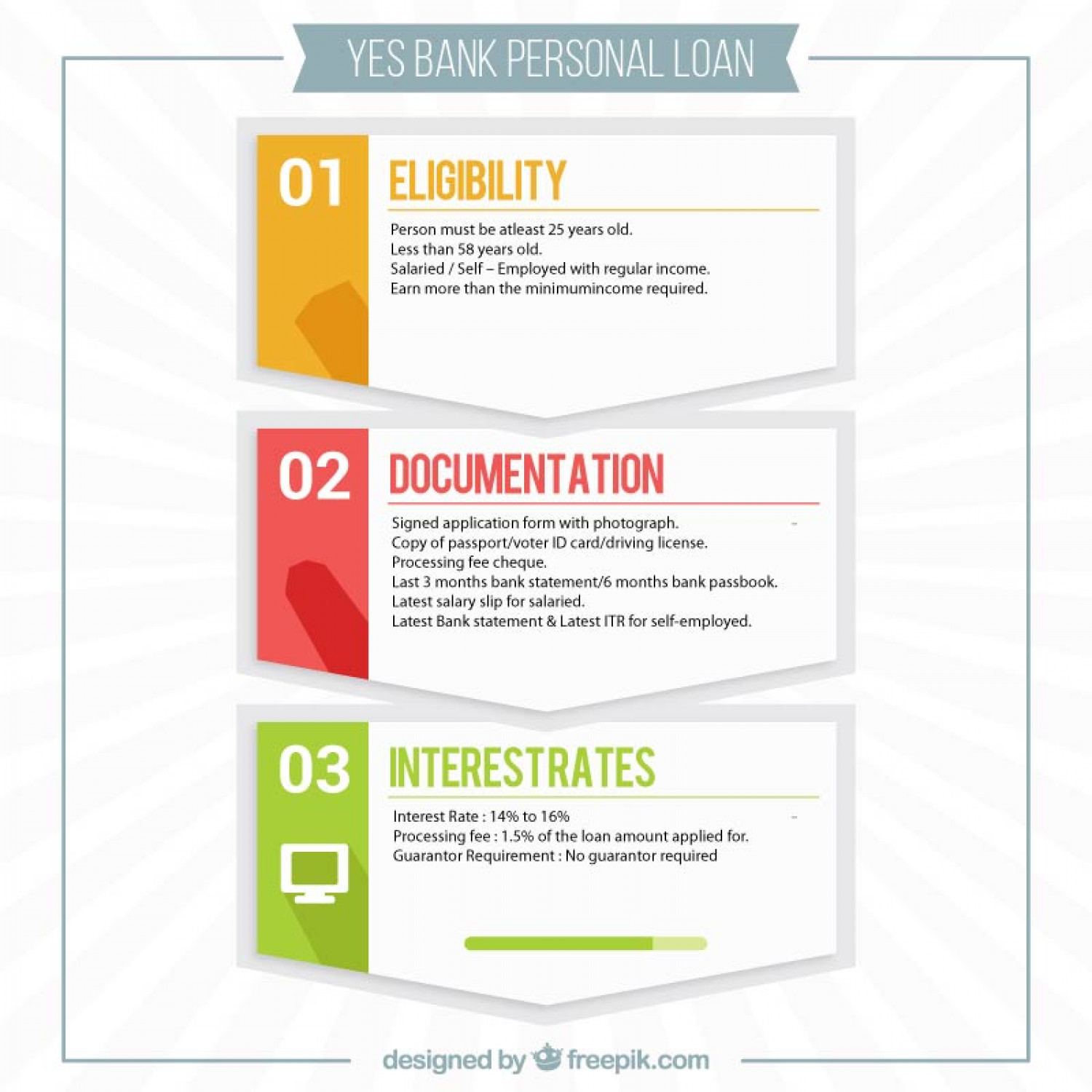 Yes Bank Personal Loan Infographic