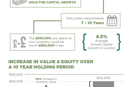 Yield from Long Term Property Investment Infographic