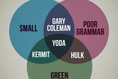 Yoda Venn Diagram Infographic