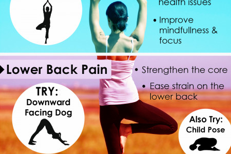 Yoga Cures for Life Infographic