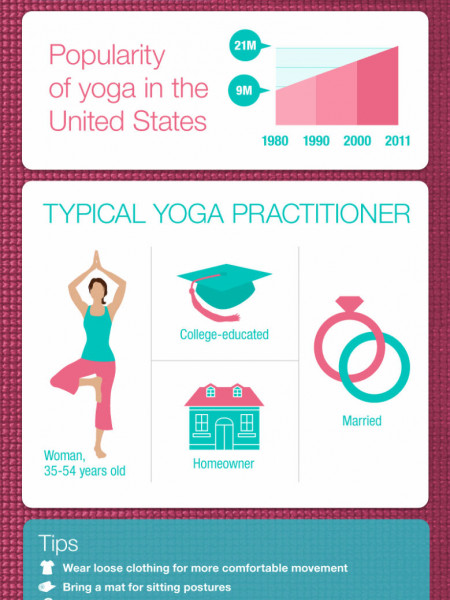 Yoga in the Unite States Infographic