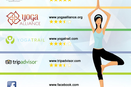 Yoga School Online Review Websites Infographic