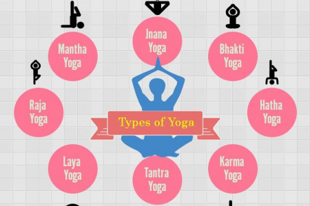 Yoga,An Art of Living Infographic