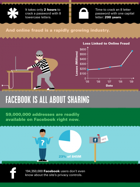 You Are Not Safe Online Infographic