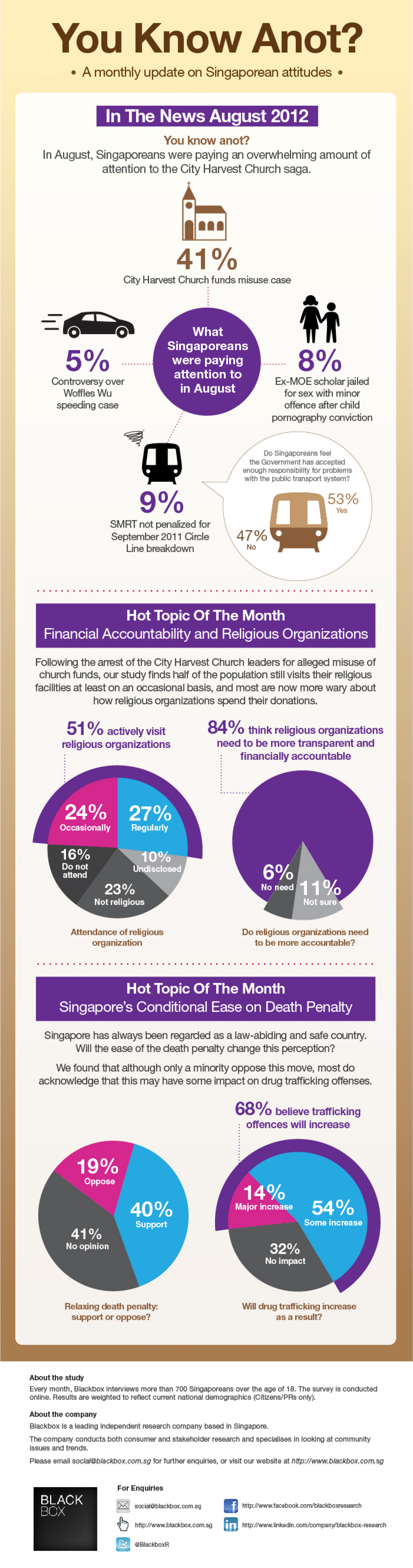 You Know Anot? Singaporean Sentiments, Aug 2012 Infographic