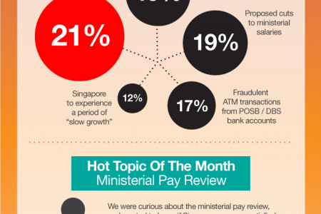You Know Anot? Singaporean Sentiments, January 2012 Infographic