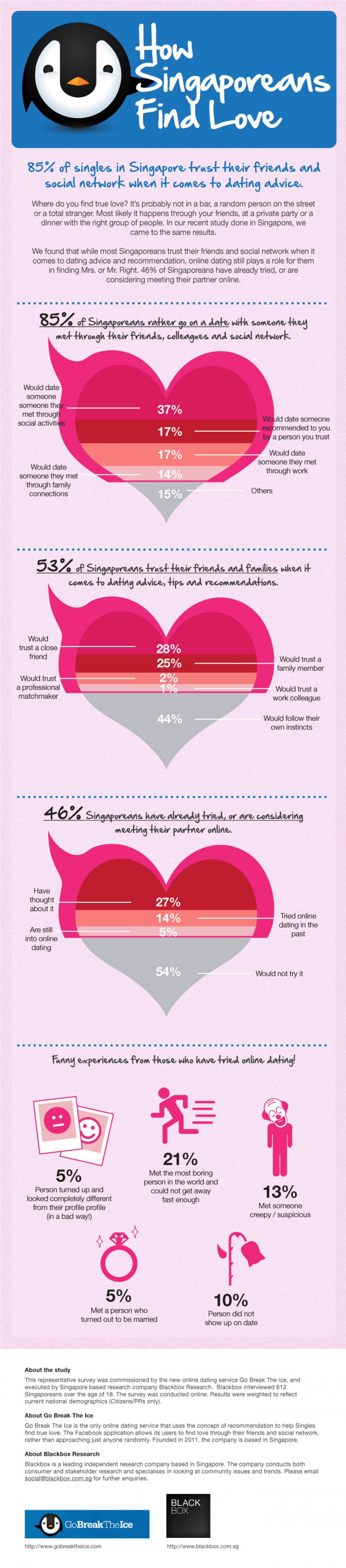 You Know Anot? Singaporean Sentiments, July 2012 Infographic