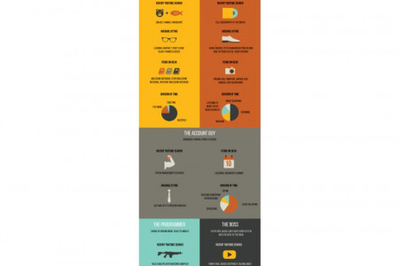 You Know You Work in an Ad Agency When... Infographic
