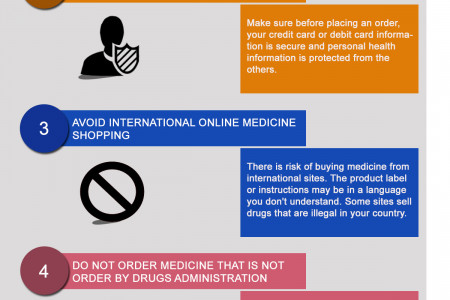 You Should Be Aware Of These Things While Shopping For Medicines Online Infographic
