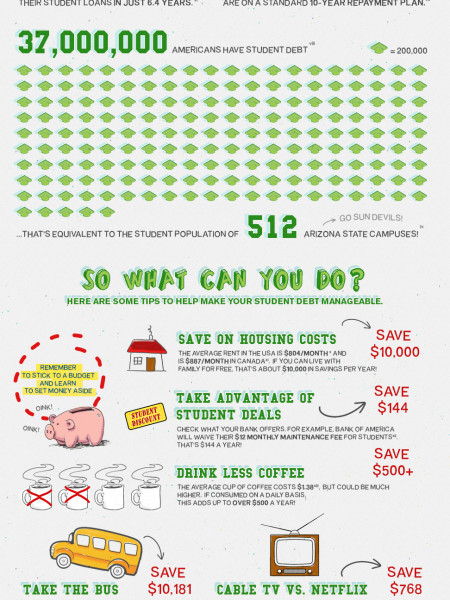 what you should know and do about student debt Infographic