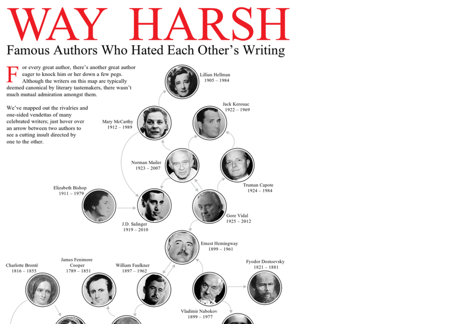 You'll Never Believe Which Famous Authors Hated Each Other's Writing Infographic