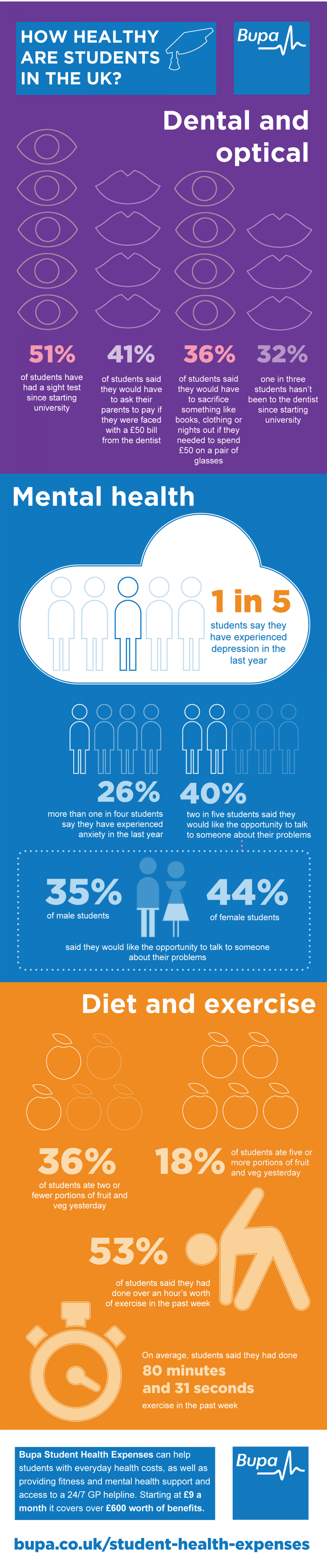 Young and Reckless- A breakdown of student health in the UK Infographic