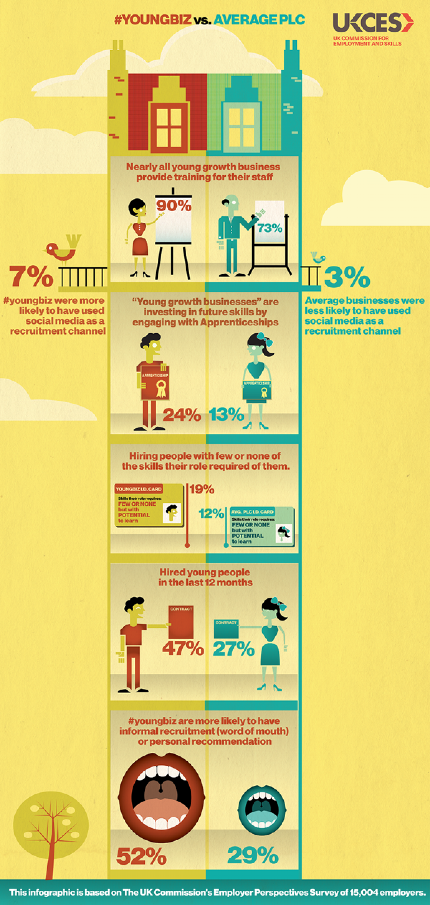 Young Businesses VS.  Your Average Company Infographic
