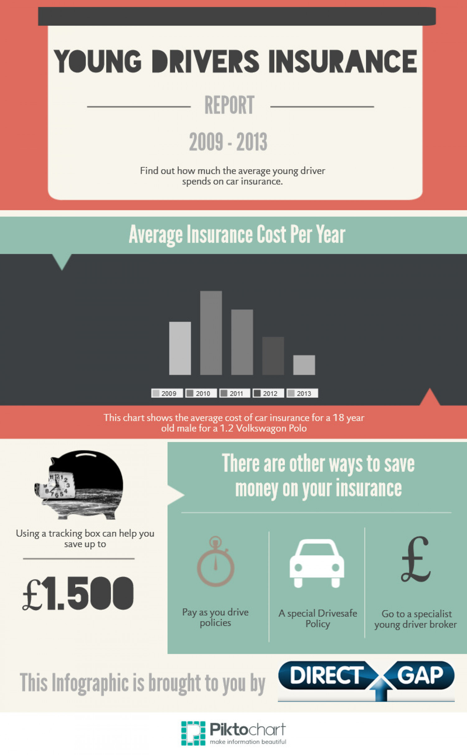Young Drivers Insurance Review Infographic
