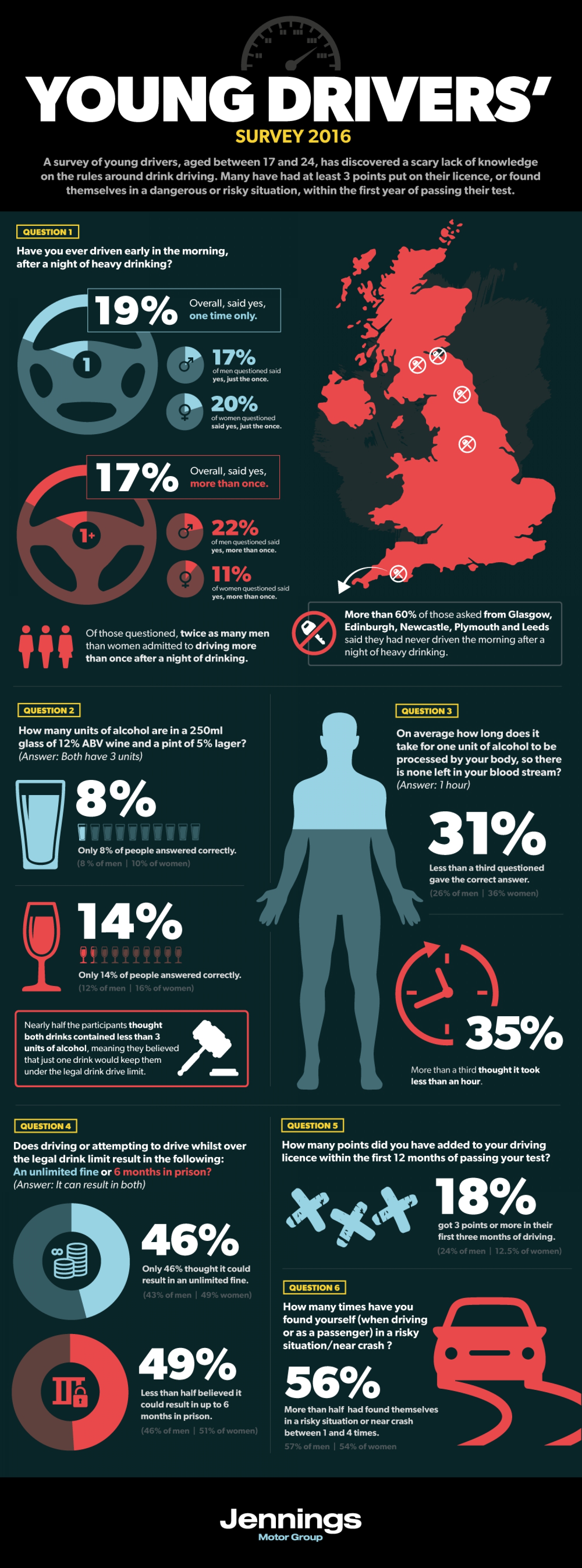 Young Drivers Survey 2016 Infographic