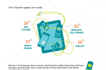 Younger Device Owners Hoard Old Smart Phones and Tablets Infographic