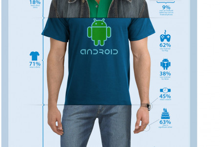 Your Android Fan Boy Infographic